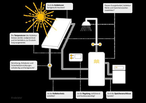 Die wesentlichen Punkte eines Solarwärme-Checks